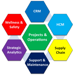CB-ONE Integrated ERP